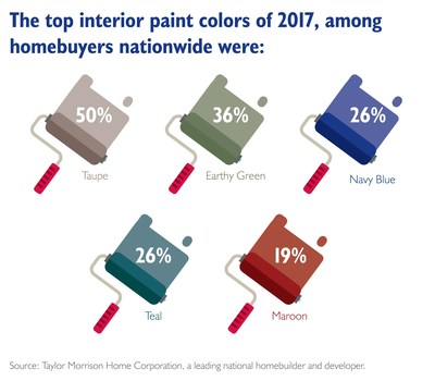 Taylor Morrison Survey: Top interior paint colors of 2017 among homebuyers nationwide.