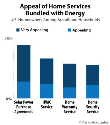 Appeal of Home Services Bundled with Energy