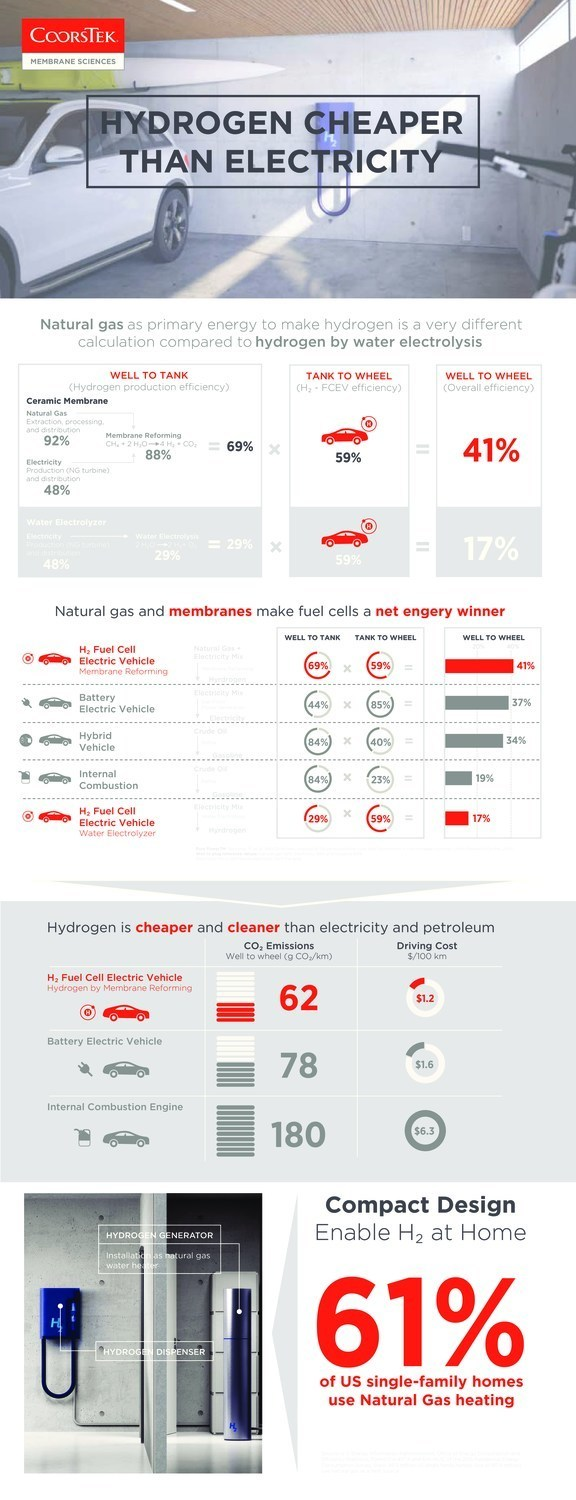 Infographic | How hydrogen from ceramic membranes can be cleaner and cheaper than electricity for next-gen vehicles