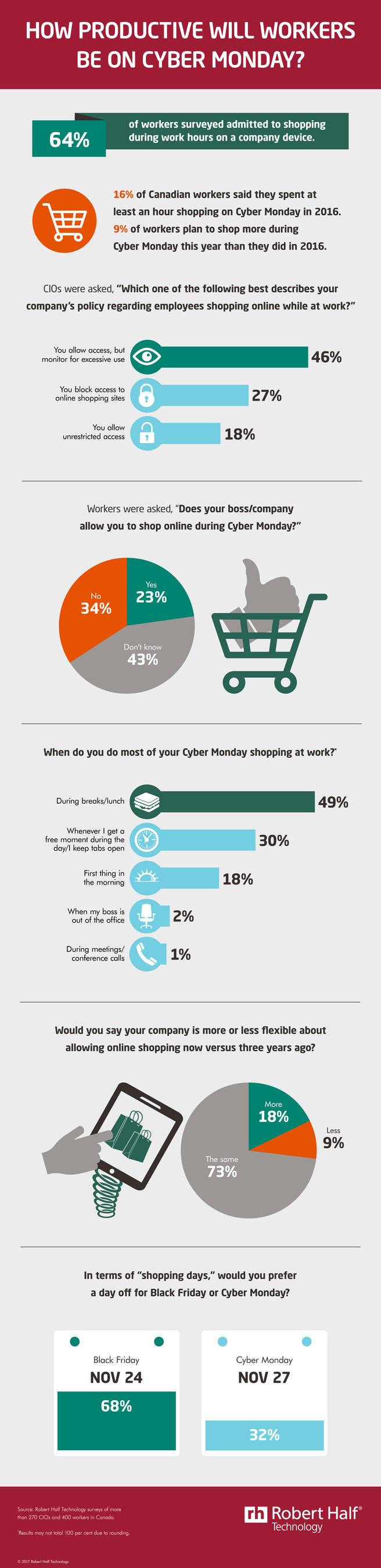 (Cyber) shop on the clock (CNW Group/Robert Half Technology)