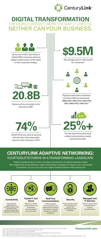 Infográfico: Lo que está impulsando la transformación digital