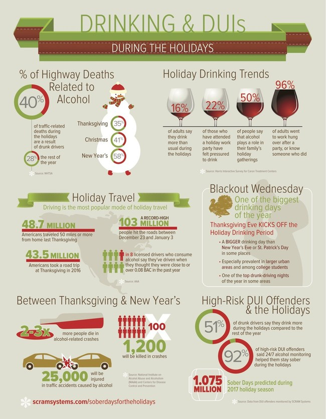 The period between Thanksgiving and New Year's Day sees a dramatic increase in DUI offenses and other alcohol-related issues.