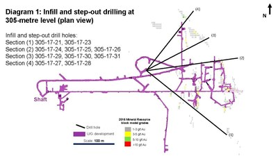 Diagram 1: Infill and step-out drilling at 305-metre level (plan view) (CNW Group/Rubicon Minerals Corporation)
