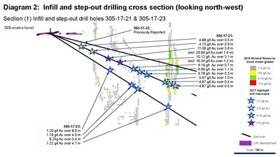 Diagram 2: Infill and step-out drilling cross section (looking north-west) Section (1) Infill and step-out drill holes 305-17-21 & 305-17-23 (CNW Group/Rubicon Minerals Corporation)