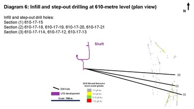 Diagram 6: Infill and step-out drilling at 610-metre level (plan view) Infill and step-out drill holes: Section (1) 610-17-15 Section (2) 610-17-18, 610-17-19, 610-17-20, 610-17-21 Section (3) 610-17-11A, 610-17-12, 610-17-13 (CNW Group/Rubicon Minerals Corporation)