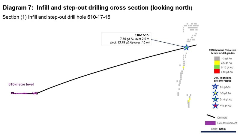 Diagram 7: Infill and step-out drilling cross section (looking north) Section (1) Infill and step-out drill hole 610-17-15 (CNW Group/Rubicon Minerals Corporation)