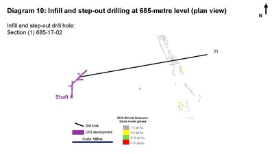 Diagram 10: Infill and step-out drilling at 685-metre level (plan view) Infill and step-out drill hole: Section (1) 685-17-02 (CNW Group/Rubicon Minerals Corporation)