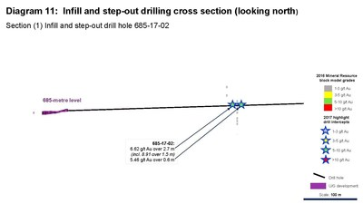Diagram 11: Infill and step-out drilling cross section (looking north) Section (1) Infill and step-out drill hole 685-17-02 (CNW Group/Rubicon Minerals Corporation)