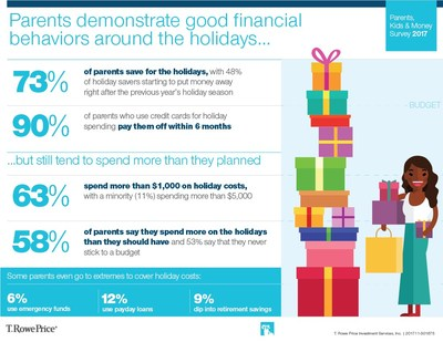 Parents demonstrate good financial behaviors around the holidays. (PRNewsfoto/T. Rowe Price Group, Inc.)