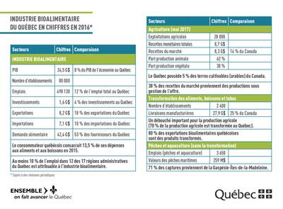 Industrie bioalimentaire du Québec en chiffres en 2016 (Groupe CNW/Cabinet du ministre de l