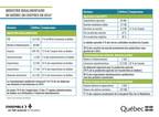 Industrie bioalimentaire du Québec en chiffres en 2016 (Groupe CNW/Cabinet du ministre de l'Agriculture, des Pêcheries et de l'Alimentation)