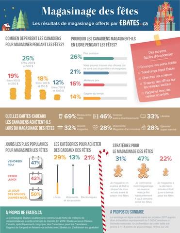 Sondage annuel des tendances de consommation& : les Canadiens ne dépenseront pas moins durant les fêtes (Groupe CNW/Ebates Canada)