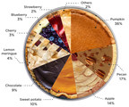 Thanksgiving Pie Survey Breaks Down America's Favorites