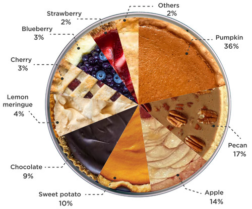 America's favorite Thanksgiving pies, by-the-numbers