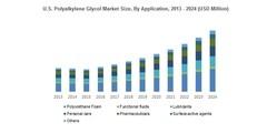 U.S. Polyalkylene Glycol Market Size, By Application, 2013 - 2024 (USD Million)