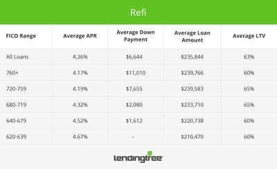 Refinance Mortgage Offers by Credit Score