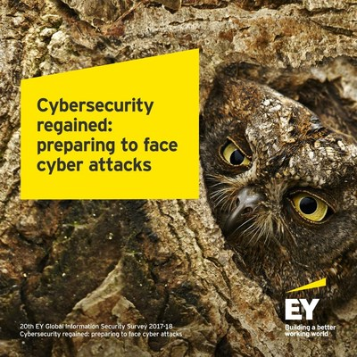 Organizations are at high risk from cyber attacks common attack methods still successful, EY survey finds