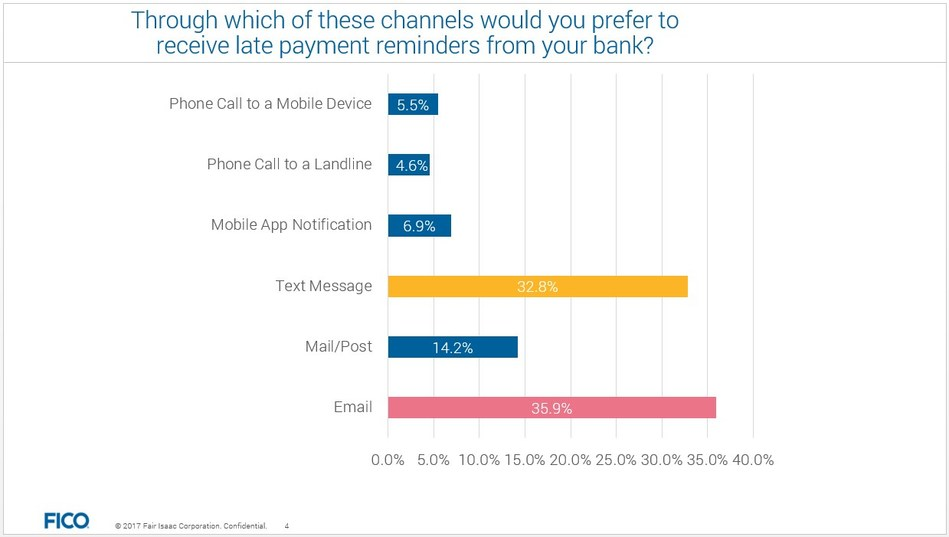 Through which of these channels would you prefer to receive late payment reminders from your bank?
