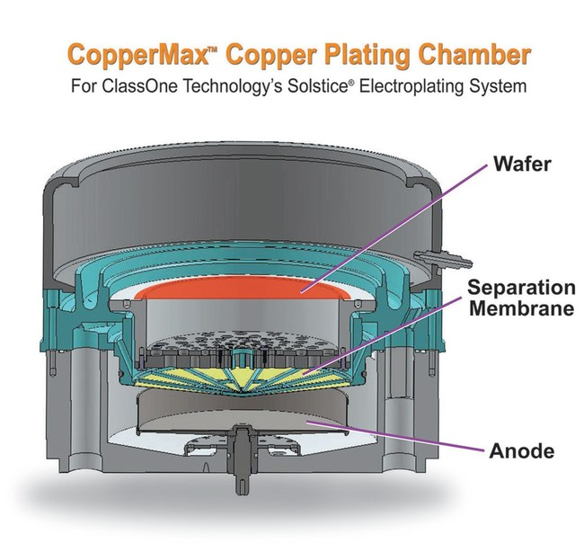 ClassOne Technology CopperMax plating chamber