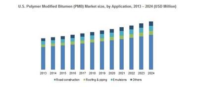 U.S. Polymer Modified Bitumen (PMB) Market size, by Application, 2013 – 2024 (USD Million)