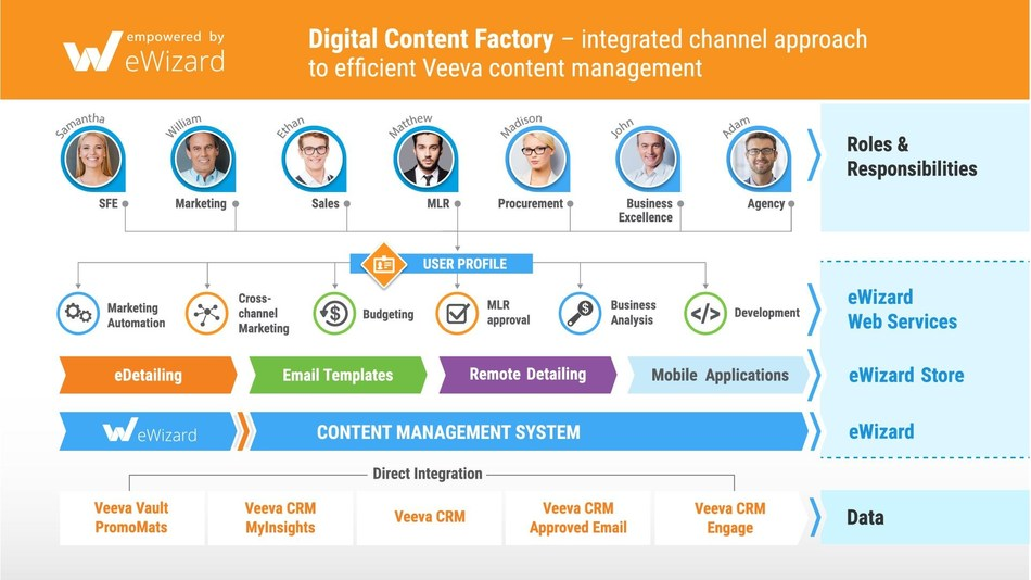 Viseven Digital Content Factory - integrated approach to efficient content management (PRNewsfoto/Viseven Group)