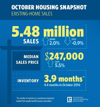 Existing-Home Sales Grow 2.0 Percent in October