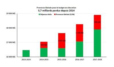 Promesse libérale pour le budget en éducation - 3,7 milliards perdus depuis 2014 (Groupe CNW/Aile parlementaire du Parti Québécois)