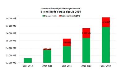 Promesse libérale pour le budget en santé - 3,8 milliards perdus depuis 2014 (Groupe CNW/Aile parlementaire du Parti Québécois)