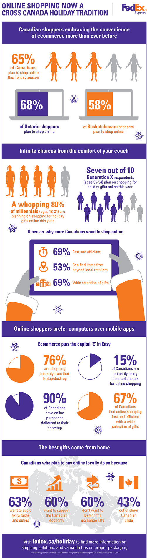 Online Shopping Now a Cross Canada Holiday Tradition (CNW Group/Federal Express Canada Ltd.)