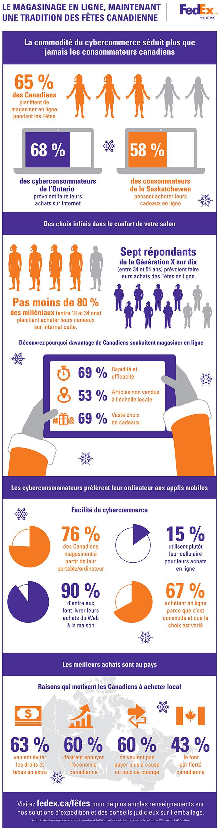 Le magasinage en ligne, maintenant une tradition des fêtes canadienne (Groupe CNW/Federal Express Canada Ltée)