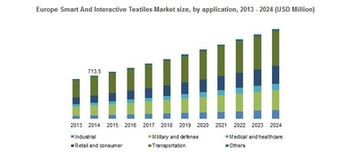 Europe Smart And Interactive Textiles Market size, by application, 2013 - 2024 (USD Million)