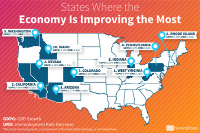 West Virginia and Nevada saw the most economic improvement of any U.S. state on the list in 2017, found a new study by personal finance website GOBankingRates.