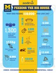 What Does It Take to Feed 110,000+ Fans at the Big House?