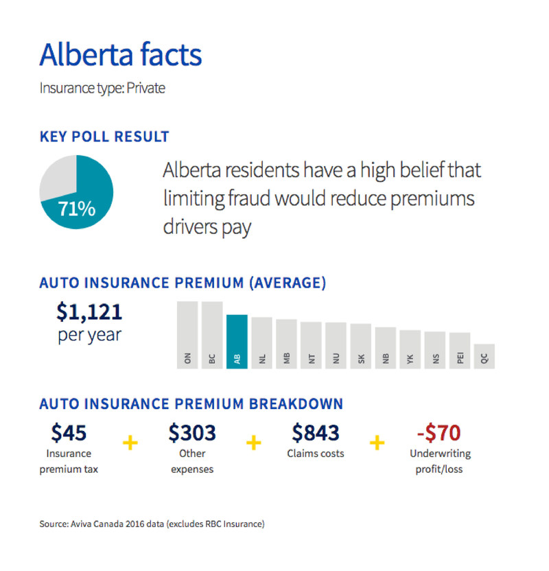 71% of Alberta residents have a high belief that limiting fraud would reduce premiums drivers pay (CNW Group/Aviva Canada Inc.)
