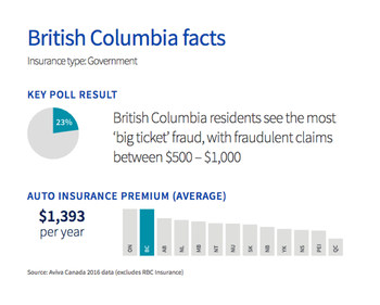 BC residents pay the second highest insurance premium rates in Canada. (CNW Group/Aviva Canada Inc.)