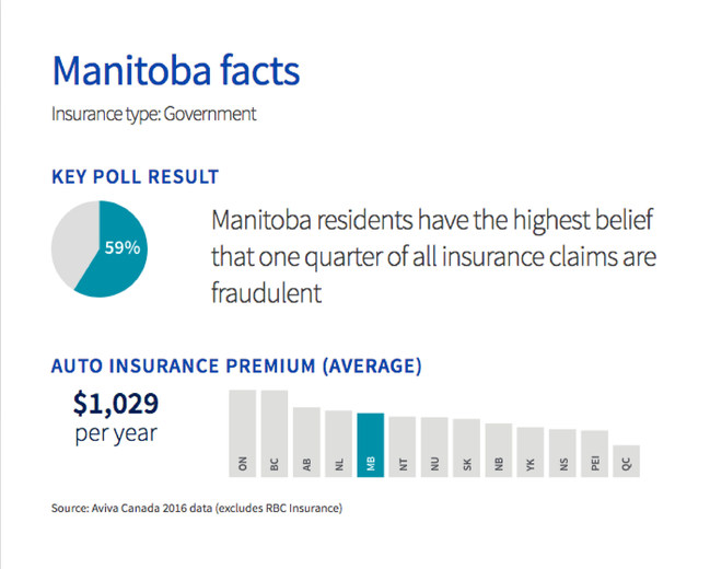 59% of Manitoba residents believe that one quarter of all insurance claims are fraudulent (CNW Group/Aviva Canada Inc.)
