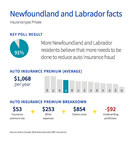 91% of Newfoundland and Labrador residents believe that more needs to be done to reduce auto insurance fraud. (CNW Group/Aviva Canada Inc.)