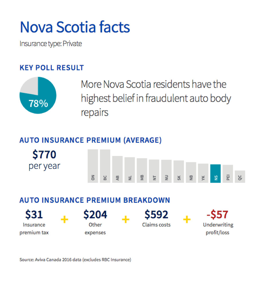 Nova Scotia residents have the highest belief in fraudulent auto body repairs (CNW Group/Aviva Canada Inc.)