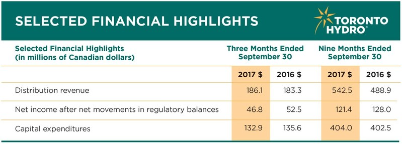Financial Highlights: Net income after net movements in regulatory balances for the nine months ended September 30, 2017 was $121.4 million. (CNW Group/Toronto Hydro Corporation)