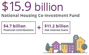 National Housing Co-Investment Fund (CNW Group/Canada Mortgage and Housing Corporation)