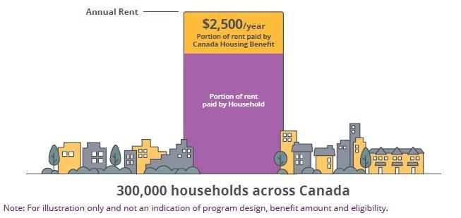 Allocation canadienne pour le logement (Groupe CNW/Société canadienne d'hypothèques et de logement)