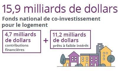 Fonds national de co-investissement pour le logement (Groupe CNW/Société canadienne d'hypothèques et de logement)