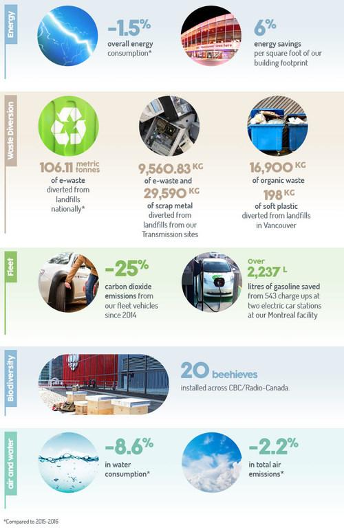 2016-2017 environmental scorecard highlights (CNW Group/CBC/Radio-Canada)