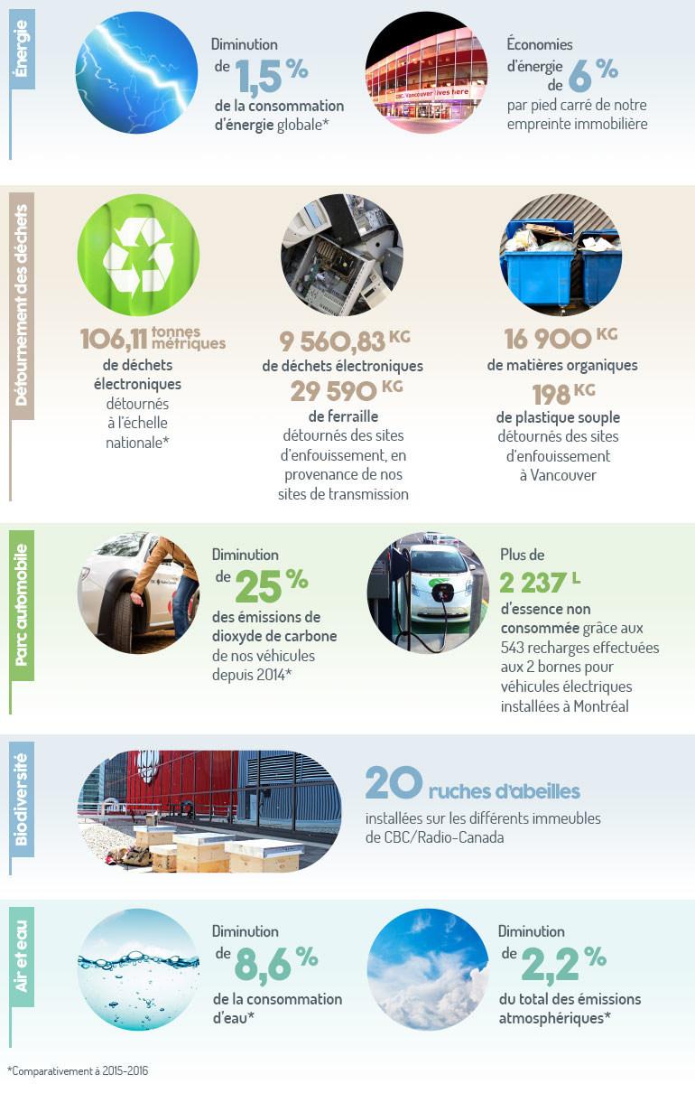 Coup d'œil sur notre bulletin environnemental 2016-2017 (Groupe CNW/CBC/Radio-Canada)