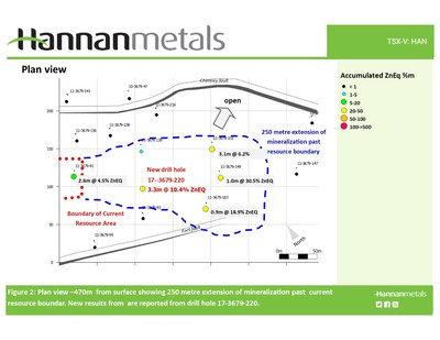 Figure 2: Plan view -470m from surface showing 250 metre expansion of mineralization past current resource boundary. New results are reported from drill hole 17-3679-220. (CNW Group/Hannan Metals Ltd.)