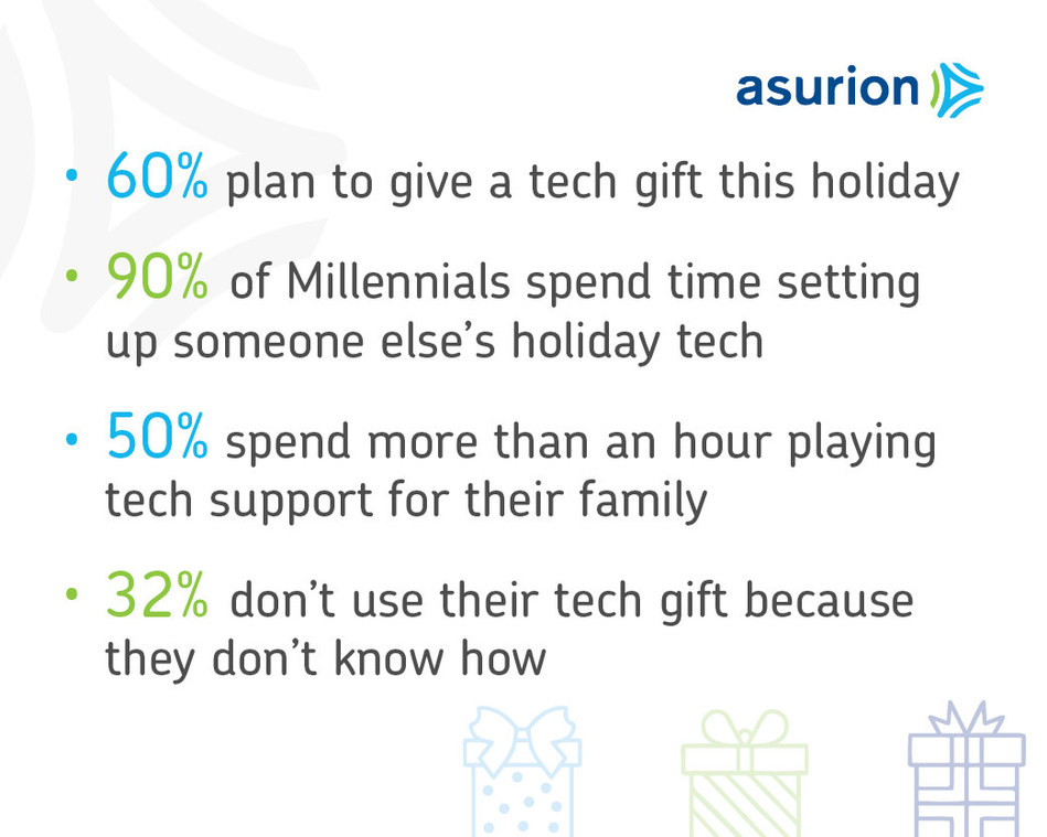 Giving a Tech Gift This Holiday Season? Asurion Study Reveals Most Families Need Help Setting Up Their Tech Gifts.