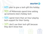 Giving a Tech Gift This Holiday Season? Be Prepared to Be the Tech Help, Especially if You're a Millennial