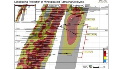 Longitudinal Projection of Mineralization Turmalina Gold Mine (CNW Group/Jaguar Mining Inc.)