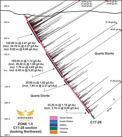 Figure 3.  Cross Section – Drillholes C17-28 (CNW Group/Nighthawk Gold Corp.)