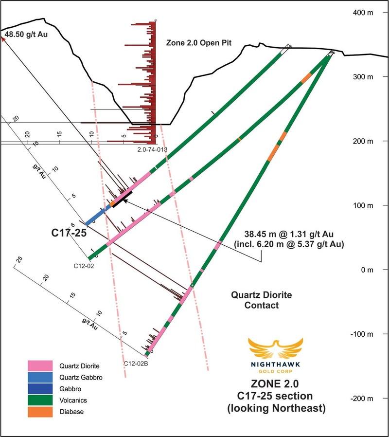 Figure 4.  Cross Section – Drillholes C17-25 (CNW Group/Nighthawk Gold Corp.)